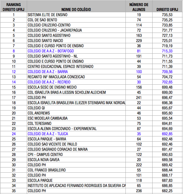 ranking enem 2015 direito